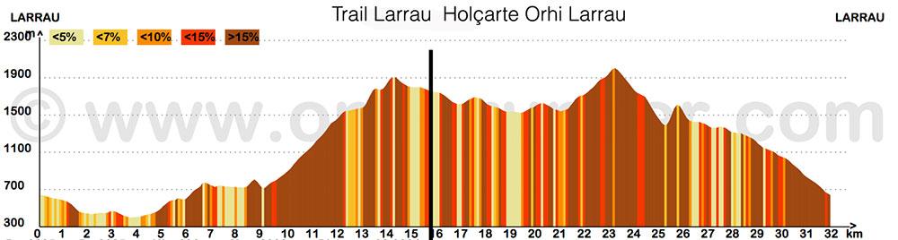 Trail-larrau-Profil-2015