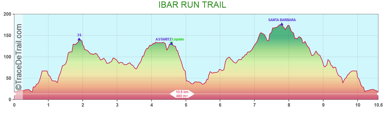 IBAR RUN TRAIL
