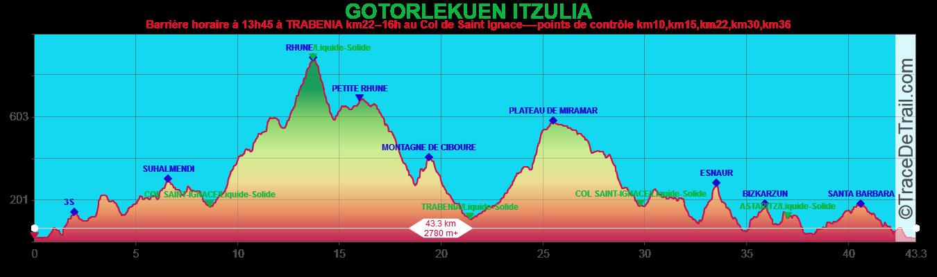 GOTORLEKUEN ITZULIA 2018